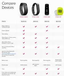 Fitbit Types Chart Fitbit Nike Or Jawbone Who Will Win The Fitness Tracker Crown