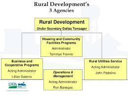 382 Best Kentucky USDA Rural Housing Mortgage Homes And Loans Rural Development Usda