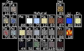 Periodic table of Minecraft - Suggestions - Minecraft: Java ...