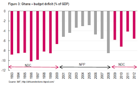 File Government Of Ghana Budget Deficit Of Gdp By Political