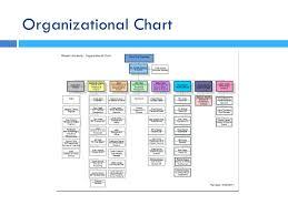 Princeton University Organizational Chart Princeton University Organizational Chart Www