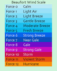 Tcfaq D10 Why Do Hurricane Force Winds Start At 64 Knots