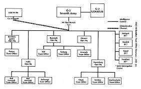 Army Battalion Organization Chart Usareur Charts 532nd Mi Bn