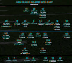 Dolphins Depth Chart The Miami Dolphins Spotlight Miami Dolphins Projected Depth
