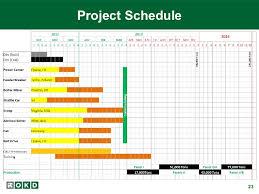 Project Status Update Under Fontanacountryinn Com