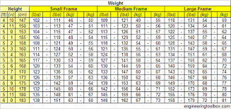 Large Frame Weight Chart Ideal Body Weight For Women Small Medium And Large Frame