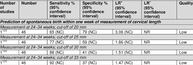 Cervical Length Chart In Twin Pregnancy By Weeks 2 Grade Summary Of Findings For Cervical Length Measurement