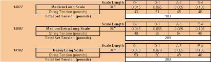 La Bella String Tension Chart Bass String Tension Info Talkbass Com