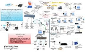 home wired network diagram home network diagram technology  at How To Show A Wiring Closet Network Diagram