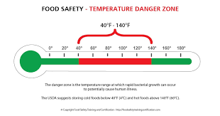 Food Temperature Chart Danger Zone Safe Cooling Of Food