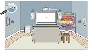 home theater system setup diagram. home theater wiring diagram on buying guide tv research | electrical/home pro pinterest room, garage room and basements system setup