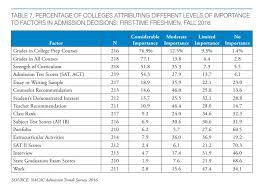 Results From College Survey On Admission Decision Factors