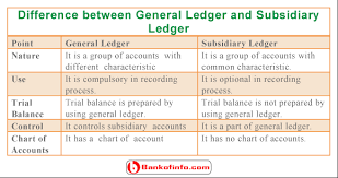 General Ledgers Difference Between General Ledger And Subsidiary Ledger