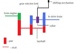 understanding your transmission part 1 manual or standard figure 1 two speed transmission diagram