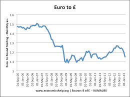 Pound Vs Euro Exchange Rate Chart Money Supply And The Exchange Rate Economics Help