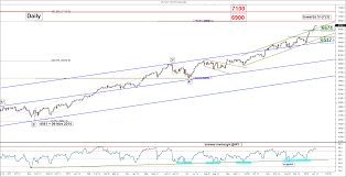 Chart Of The Day Nasdaq 100 Remains In A Bullish Extension Phase