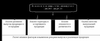 Анализ объёма качества и ассортимента продукции Курсовая работа  Рисунок 1 Система комплексного анализа результатов производства и продажи продукции
