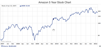 Amazon Stock Chart 10 Years Why Were Not As Rational As Wed Like To Think Digital Tonto