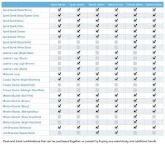 Apple Watch Model Comparison Chart Choosing Your Apple Watch Case And Band Combinations