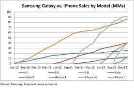 Chart Of Iphone Sales Iphone Vs Galaxy A Brief Sales History