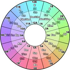 Harmonic Mixing Chart Camelot Wheel To Key List Turned Around Sorted Both Ways