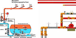 Fire Safety Fire Protection System Fire Risk Assessment