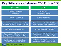 An Introduction To Commonwealth Coordinated Care Plus Ppt