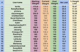 Weight Loss Challenge Spreadsheet Template Excel