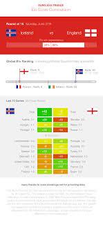 Euro 2016 : Iceland vs England - Elo ...