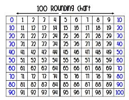 100 Rounding Chart Pdf Teaching Math Math School Math