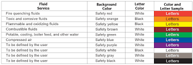 Fire Color Chart Pipe Color Code Standard And Piping Color Codes Chart