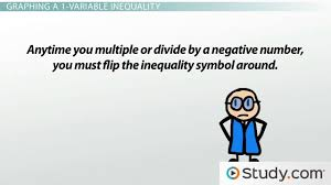 how to graph 1 and 2 variable inequalities