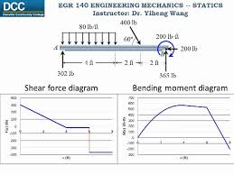 shear force diagram. statics lecture 26: internal forces -- shear force and bending moment functions diagrams - youtube diagram l