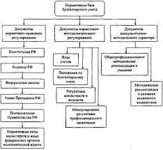 Курсовая работа Бухгалтерская финансовая отчетность ru Схематично система нормативного регулирования бухгалтерского учета в РФ представлена на рисунке 1