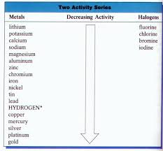 Activity Series Of Metals Chart Chemistry 11 Virtual Lab