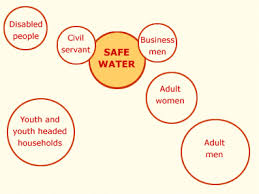 Safe Circle Chart Working With Civil Society Civil Society And Governance