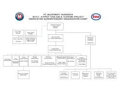 Safran Organization Chart Esso Fabrication Superintendent Org Chart 14 April 2011