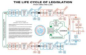 Bill To Law Chart Legislative Process Official Website Assemblymember Mike