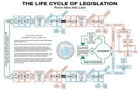 Legislative Process Official Website Assemblymember Mike