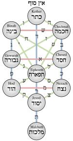 Sefirot Wikipedia