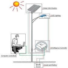 LED Lighting Expert Solar Energy Pioneer  AnernSolar Light Project