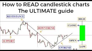 Mcx Live Candle Charts Earn Rs 5000 Per Day Via Using Candle Chart In Commodity Market Chart Technics