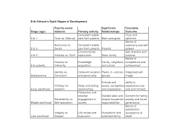 Eriksons Stages Of Development Research Paper Sample