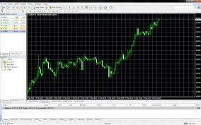 Mt4 Charting Platform The Beginners Guide To Setting Up The Metatrader Forex