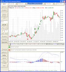 Bse Charts Technical Analysis Eod2fcharts Nse Bse F O Data For Free Technical Analysis