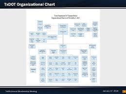 Txdot Organizational Chart Txdots Transportation Program 2018 Txapa Annual Membership