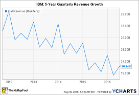 International Business Machines Corp In 6 Charts The