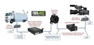 camplex fiberj 4p 4 channel fiberjuice opticalcon fiber power camplex fiberj 4p 4 channel fiberjuice opticalcon fiber power supply opticalcon camera packs