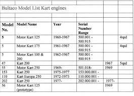 Classic Kart Collection Of Northumbria Engine Information