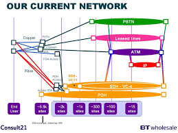 images of pstn network diagram   diagramsimages of telecom network diagram diagrams